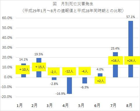 月別死亡災害発生状況(平成29年1月~8月・対前年比)