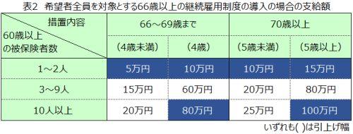 希望者全員を対象とする66歳以上の継続雇用制度導入の場合の支給額