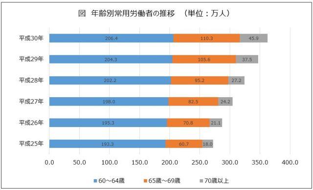 年齢別常用労働者の推移