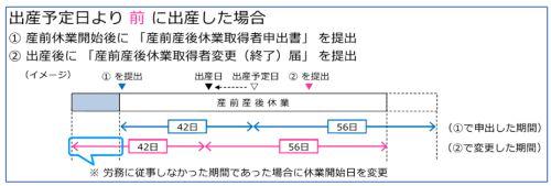 出産予定日より前に出産した場合のイメージ図