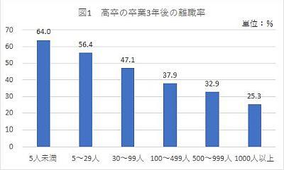 高卒卒業3年後の離職率