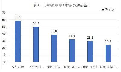 大卒卒業3年後の離職率