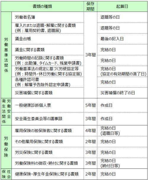 人事労務に関する書類の保存期間はこうする。労働関連帳簿保管まとめの決定版
