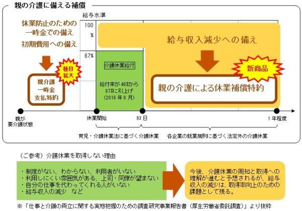 三井住友海上とあいおいニッセイ同和損保が介護休業時の給与を補償する民間保険の販売開始