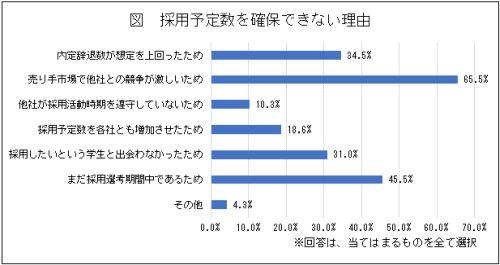 新卒採用市場「売り手市場(学生側が有利)」の認識が93.0%