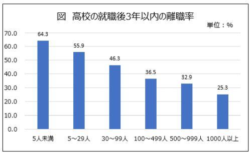 高校卒業者の就職3年以内の企業規模別離職率