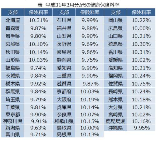 平成31年(2019年)度3月分からの健康保険率