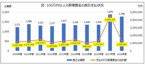 100万円以上の割増賃金の遡及支払い状況(2018年度)
