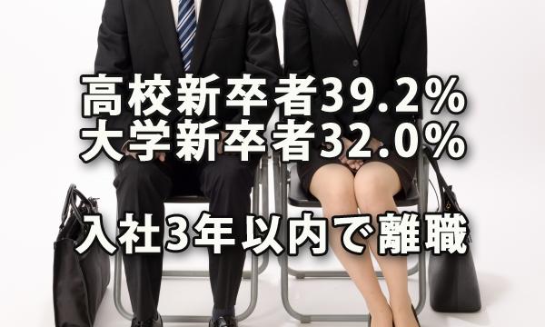 高校新卒従業員の39.2%、大学新卒従業員の32.0%が入社3年以内で離職