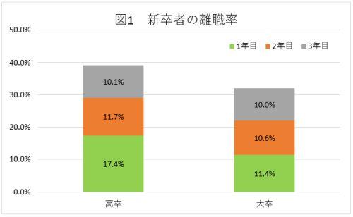 2016年新卒者の離職率