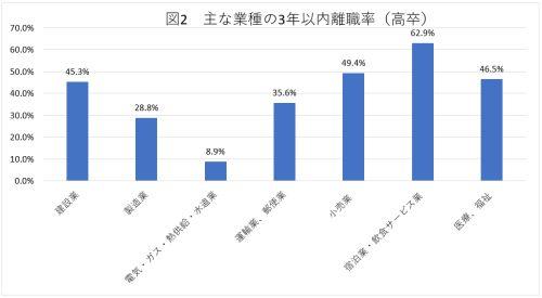 主な業種の3年以内離職率(高卒)
