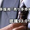 新卒採用「売り手市場(学生側有利)」認識が93.0%