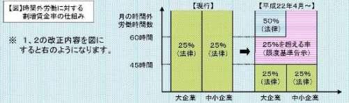 時間外労働に対する割増賃金イメージ