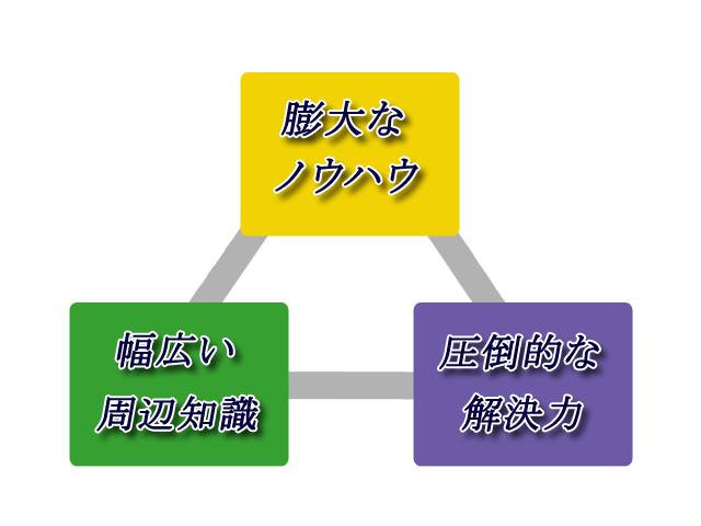 菅野労務FP事務所 3つの強み