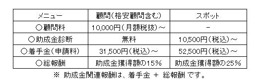 菅野労務FP事務所の助成金申請料金表